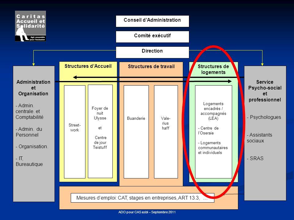 ADO pour CAS asbl – Septembre 2011 Structures de logements Structures de travail Structures dAccueil Direction Conseil dAdministration Comité exécutif