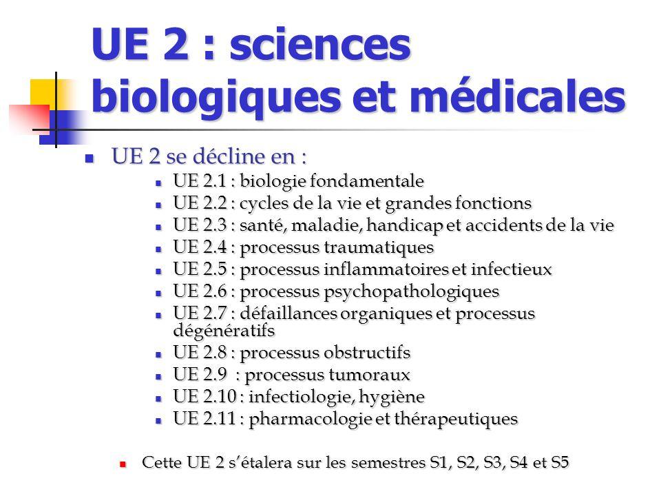UE 2 : sciences biologiques et médicales UE 2 se décline en : UE 2 se décline en : UE 2.1 : biologie fondamentale UE 2.1 : biologie fondamentale UE 2.