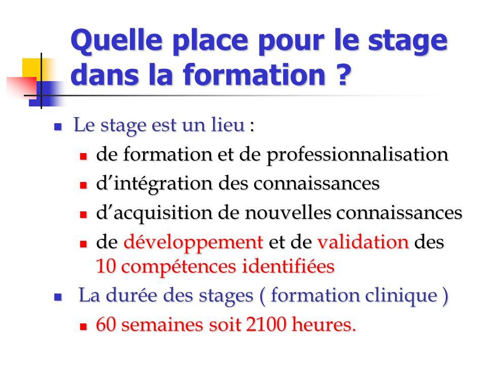 Quelle place pour le stage dans la formation ? Le stage est un lieu : Le stage est un lieu : de formation et de professionnalisation de formation et d