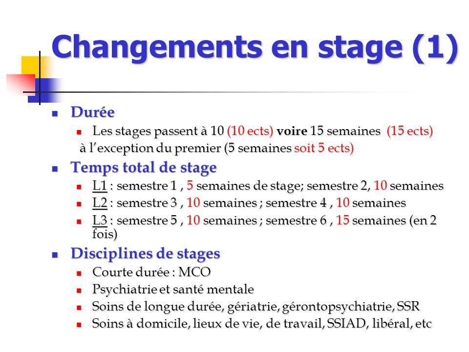 Changements en stage (1) Durée Durée Les stages passent à 10 (10 ects) voire 15 semaines (15 ects) Les stages passent à 10 (10 ects) voire 15 semaines
