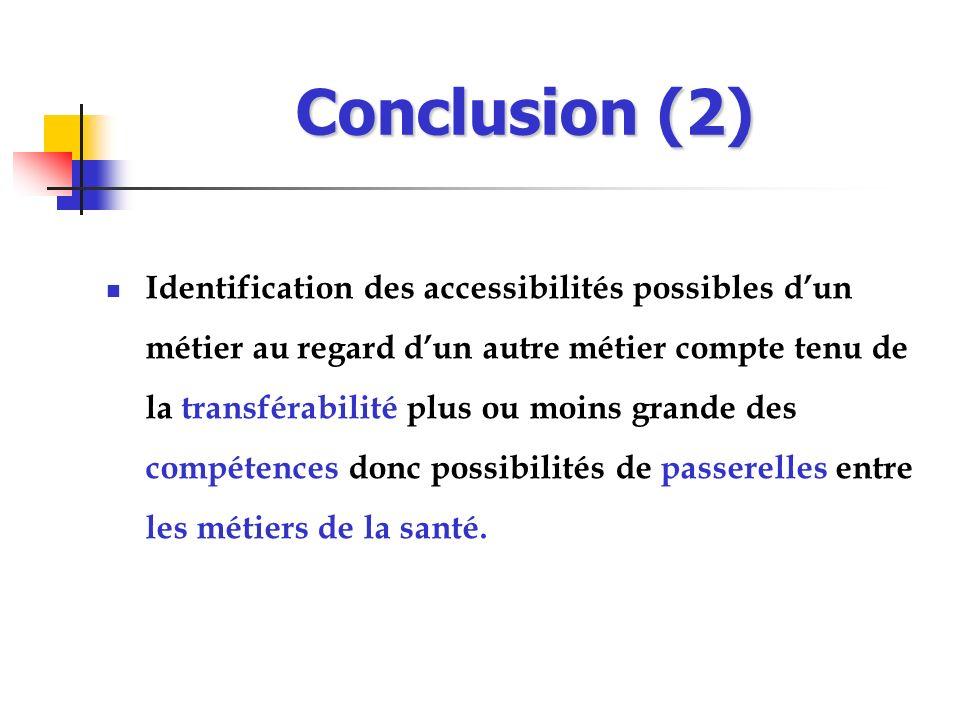 Identification des accessibilités possibles dun métier au regard dun autre métier compte tenu de la transférabilité plus ou moins grande des compétenc