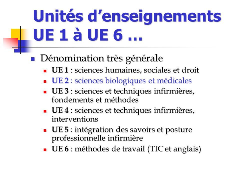 Unités denseignements UE 1 à UE 6 … Dénomination très générale Dénomination très générale UE 1 : sciences humaines, sociales et droit UE 1 : sciences