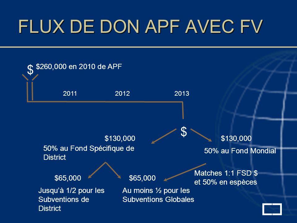 FLUX DE DON APF AVEC FV $ $260,000 en 2010 de APF $130,000 $ 201120122013 50% au Fond Mondial 50% au Fond Spécifique de District $130,000 Au moins ½ pour les Subventions Globales $65,000 Jusquà 1/2 pour les Subventions de District Matches 1:1 FSD $ et 50% en espèces
