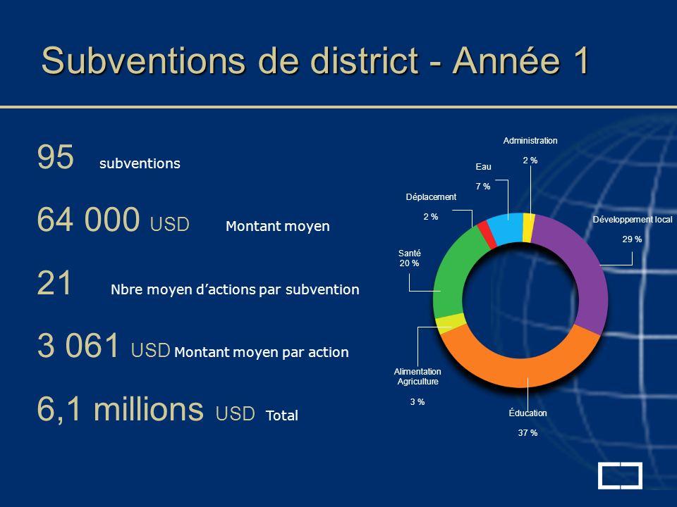 Subventions de district - Année 1 95 subventions 64 000 USD Montant moyen 21 Nbre moyen dactions par subvention 3 061 USD Montant moyen par action 6,1