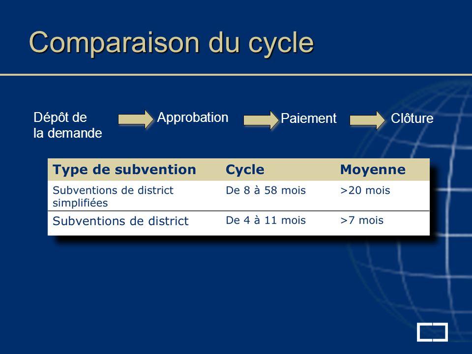 Comparaison du cycle Dépôt de la demande Approbation PaiementClôture