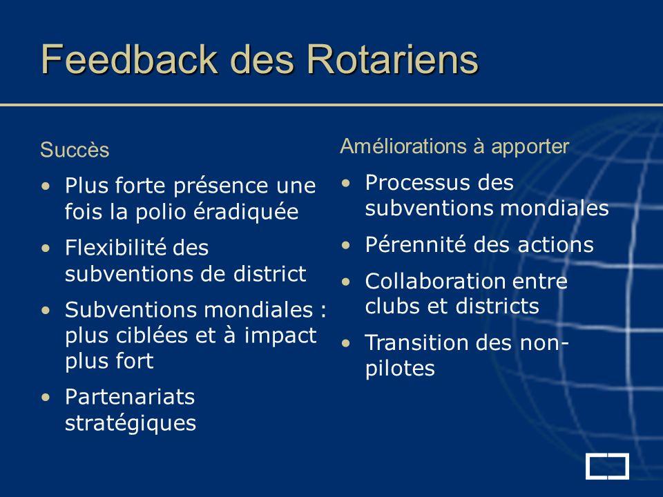 Feedback des Rotariens Succès Plus forte présence une fois la polio éradiquée Flexibilité des subventions de district Subventions mondiales : plus ciblées et à impact plus fort Partenariats stratégiques Améliorations à apporter Processus des subventions mondiales Pérennité des actions Collaboration entre clubs et districts Transition des non- pilotes