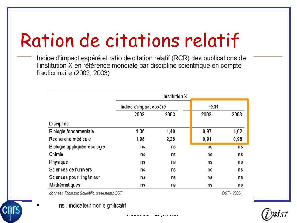 B. Bénichoux - 25 juin 2010101 Ration de citations relatif