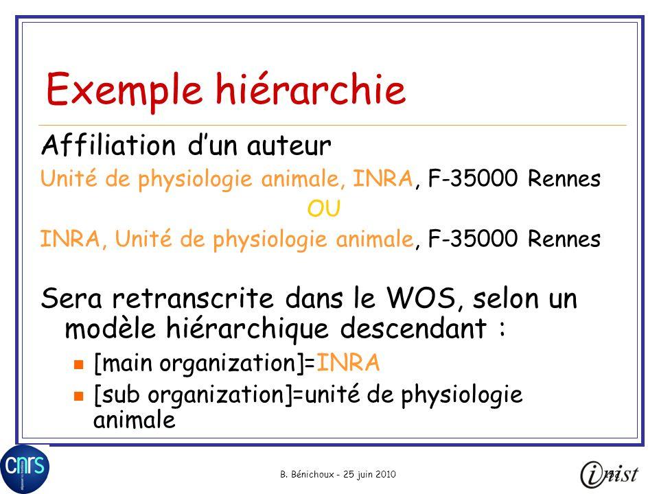 B. Bénichoux - 25 juin 2010152 Exemple hiérarchie Affiliation dun auteur Unité de physiologie animale, INRA, F-35000 Rennes OU INRA, Unité de physiolo