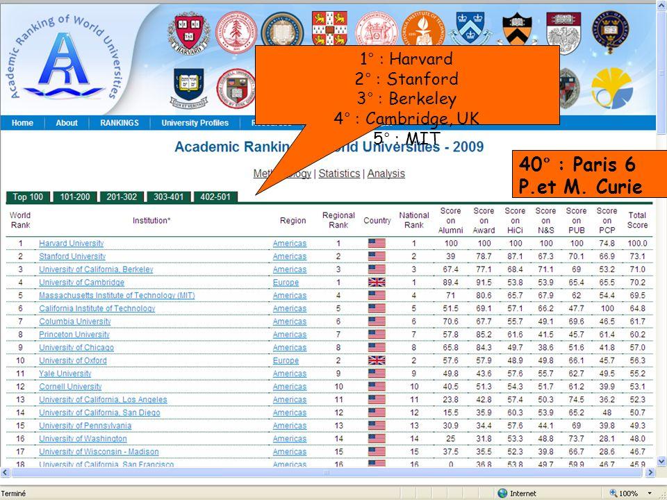 B. Bénichoux - 25 juin 201020 1° : Harvard 2° : Stanford 3° : Berkeley 4° : Cambridge, UK 5° : MIT 40° : Paris 6 P.et M. Curie