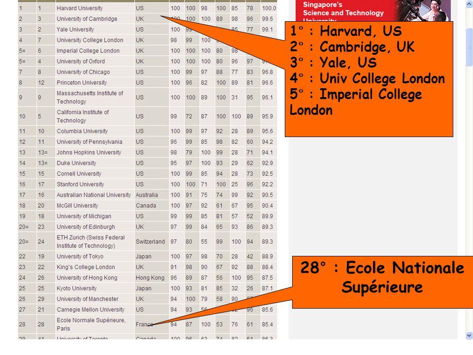 B. Bénichoux - 25 juin 201024 28° : Ecole Nationale Supérieure 1° : Harvard, US 2° : Cambridge, UK 3° : Yale, US 4° : Univ College London 5° : Imperia