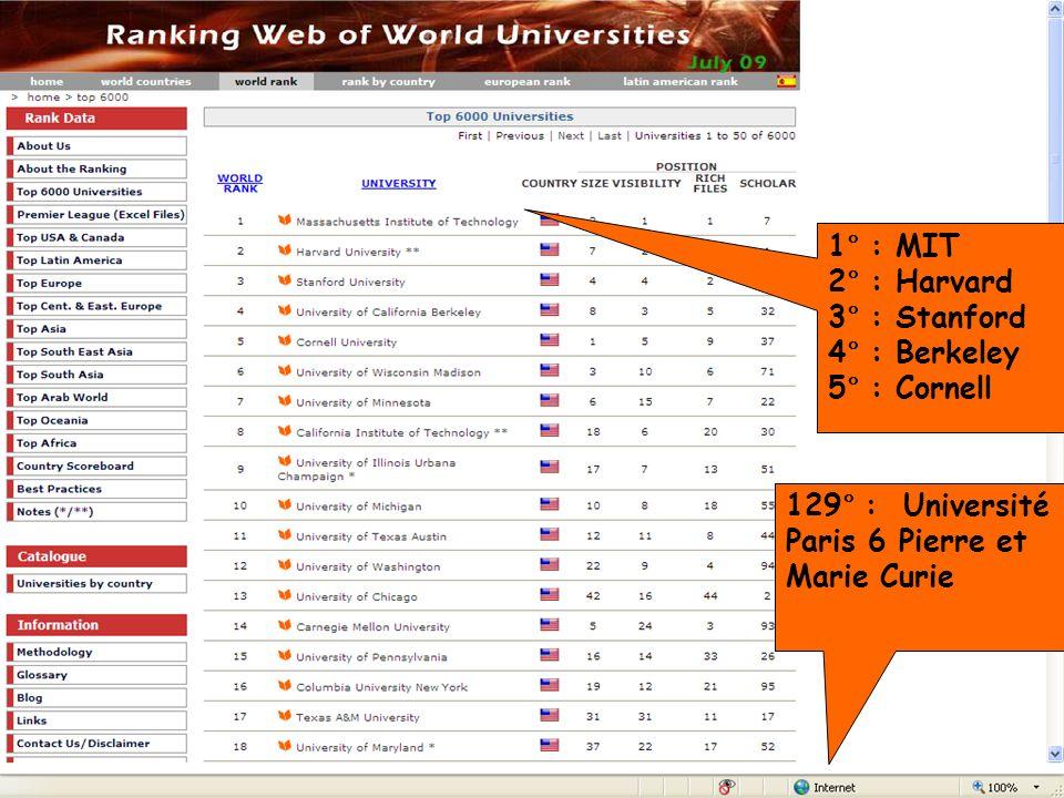 B. Bénichoux - 25 juin 201031 1° : MIT 2° : Harvard 3° : Stanford 4° : Berkeley 5° : Cornell 129° : Université Paris 6 Pierre et Marie Curie