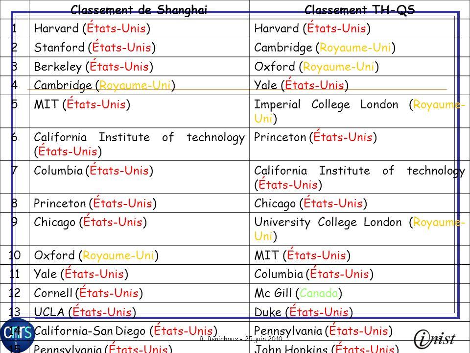 B. Bénichoux - 25 juin 201038 Classement de ShanghaiClassement TH-QS 1Harvard (États-Unis) 2Stanford (États-Unis)Cambridge (Royaume-Uni) 3Berkeley (Ét