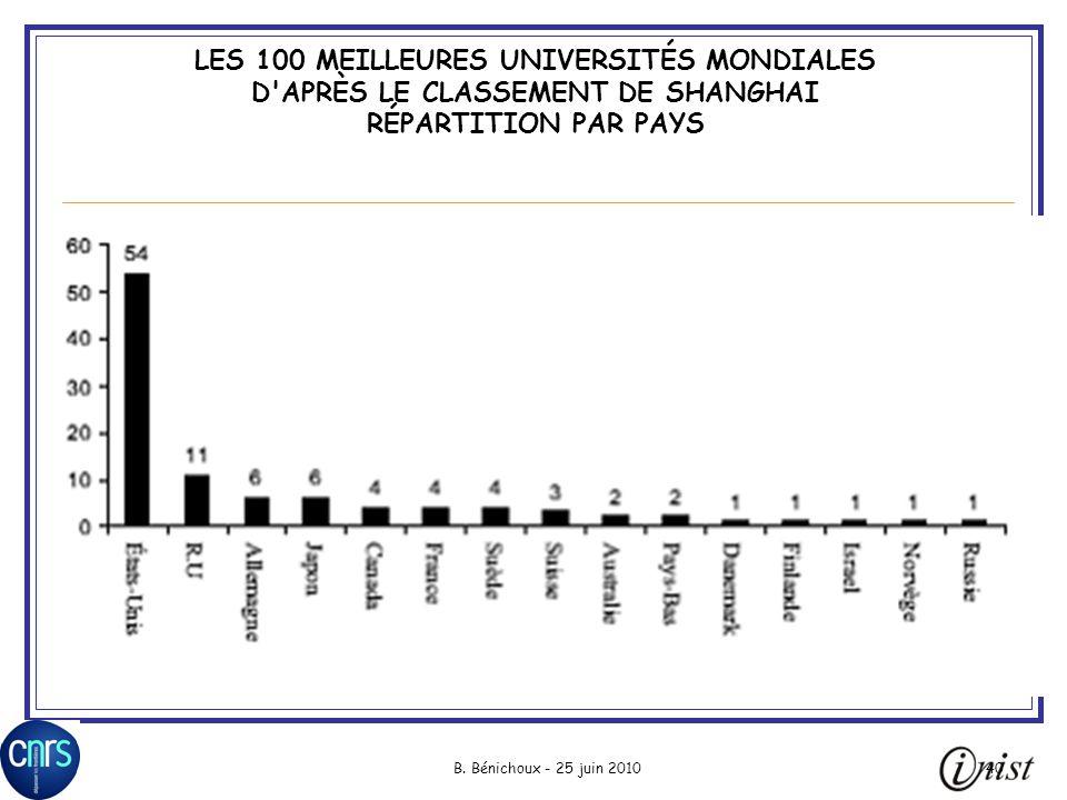 B. Bénichoux - 25 juin 201040 LES 100 MEILLEURES UNIVERSITÉS MONDIALES D'APRÈS LE CLASSEMENT DE SHANGHAI RÉPARTITION PAR PAYS