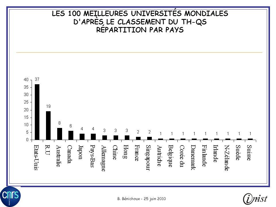 B. Bénichoux - 25 juin 201041 LES 100 MEILLEURES UNIVERSITÉS MONDIALES D'APRÈS LE CLASSEMENT DU TH-QS RÉPARTITION PAR PAYS