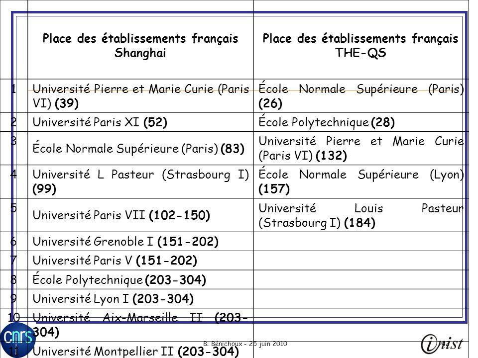 B. Bénichoux - 25 juin 201042 Place des établissements français Shanghai Place des établissements français THE-QS 1 Université Pierre et Marie Curie (