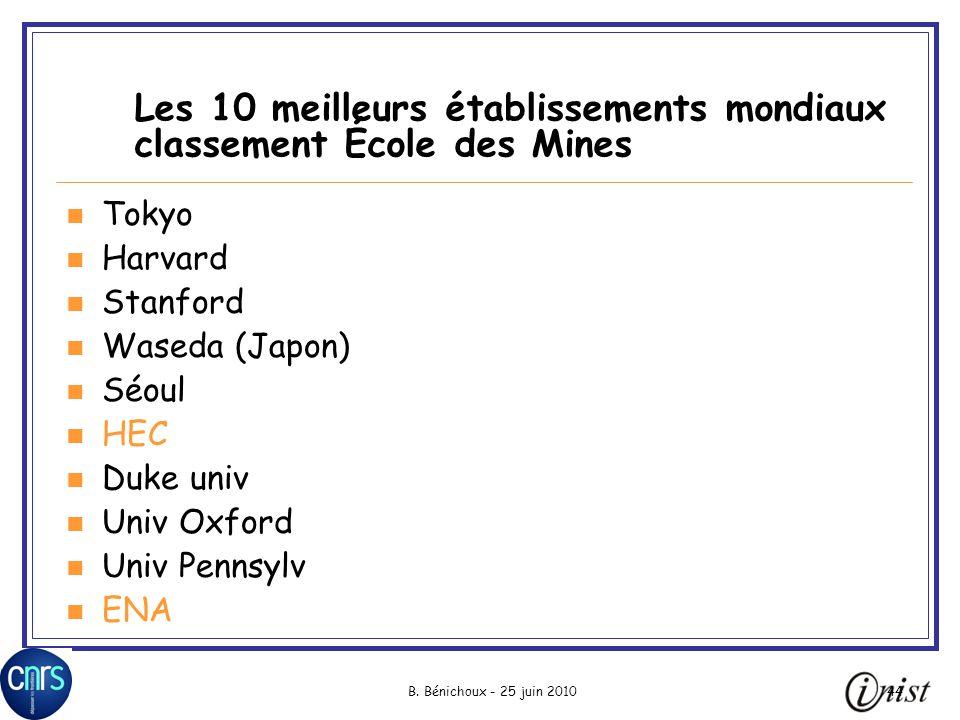 B. Bénichoux - 25 juin 201044 Les 10 meilleurs établissements mondiaux classement École des Mines Tokyo Harvard Stanford Waseda (Japon) Séoul HEC Duke