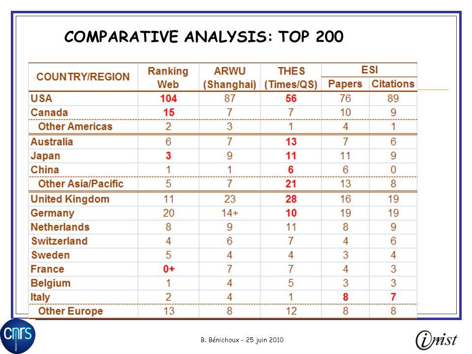 B. Bénichoux - 25 juin 201045 COMPARATIVE ANALYSIS: TOP 200