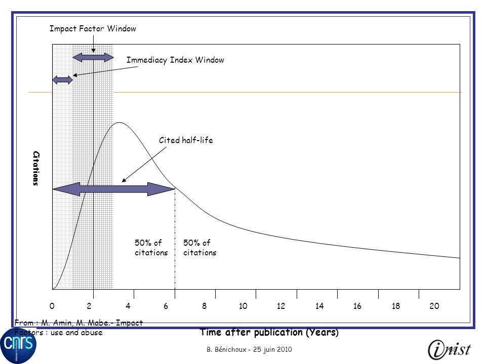 B. Bénichoux - 25 juin 201068 02468101214161820 Immediacy Index Window Impact Factor Window50% ofcitations Time after publication (Years ) Citations C