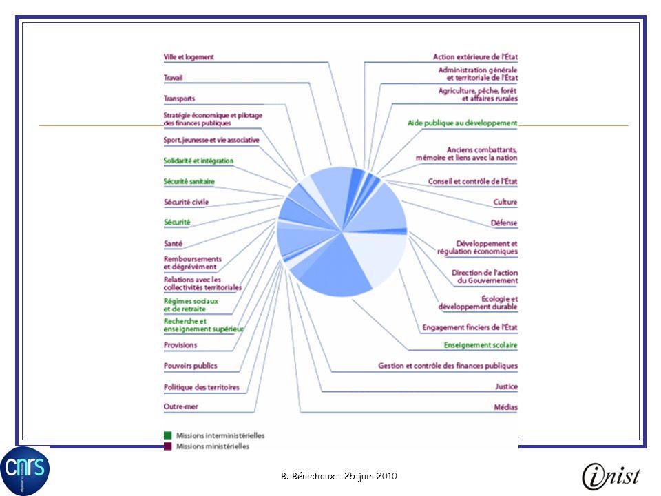 8 LAERES Evaluation des établissements denseignement supérieur et des organismes de recherche « … sur la base de critères objectifs » Établissements Activités de recherche Formations Procédures dévaluation