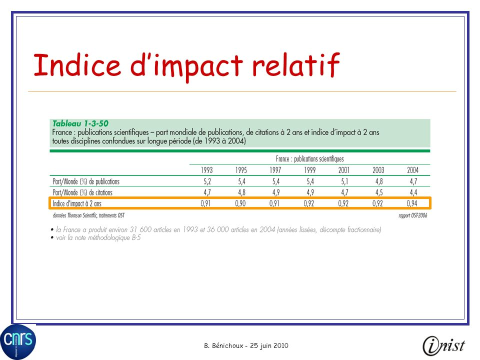 B. Bénichoux - 25 juin 201099 Indice dimpact relatif