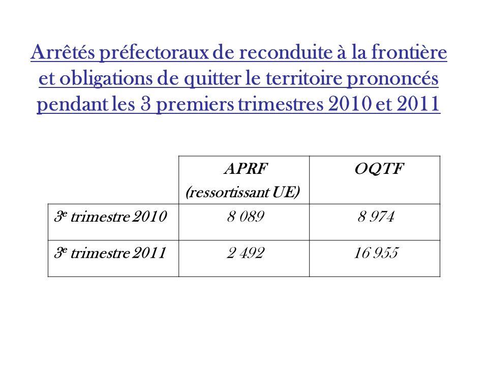 Arrêtés préfectoraux de reconduite à la frontière et obligations de quitter le territoire prononcés pendant les 3 premiers trimestres 2010 et 2011 APRF (ressortissant UE) OQTF 3 e trimestre 20108 0898 974 3 e trimestre 20112 49216 955