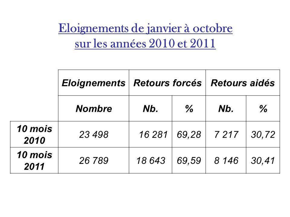 Eloignements de janvier à octobre sur les années 2010 et 2011 EloignementsRetours forcésRetours aidés NombreNb.% % 10 mois 2010 23 498 16 28169,287 21730,72 10 mois 2011 26 78918 64369,598 14630,41
