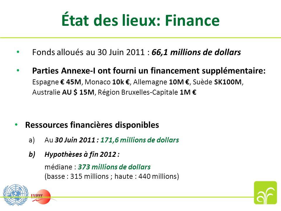 État des lieux: Finance Fonds alloués au 30 Juin 2011 : 66,1 millions de dollars Parties Annexe-I ont fourni un financement supplémentaire: Espagne 45