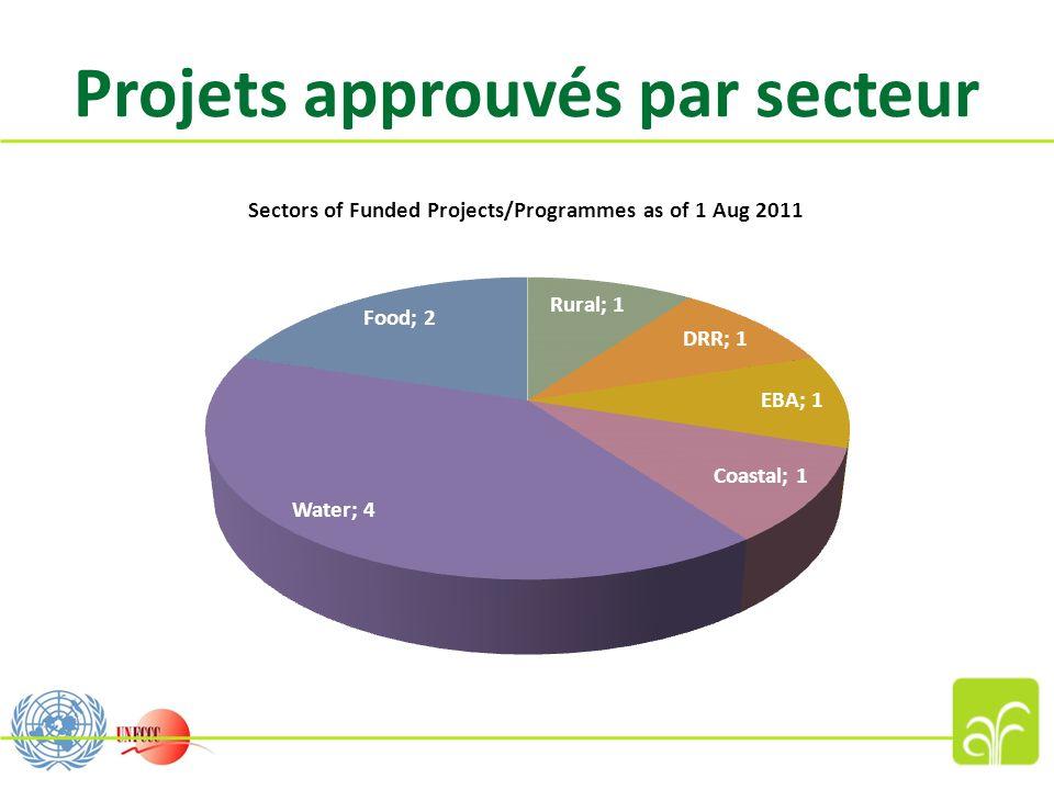 Projets approuvés par secteur