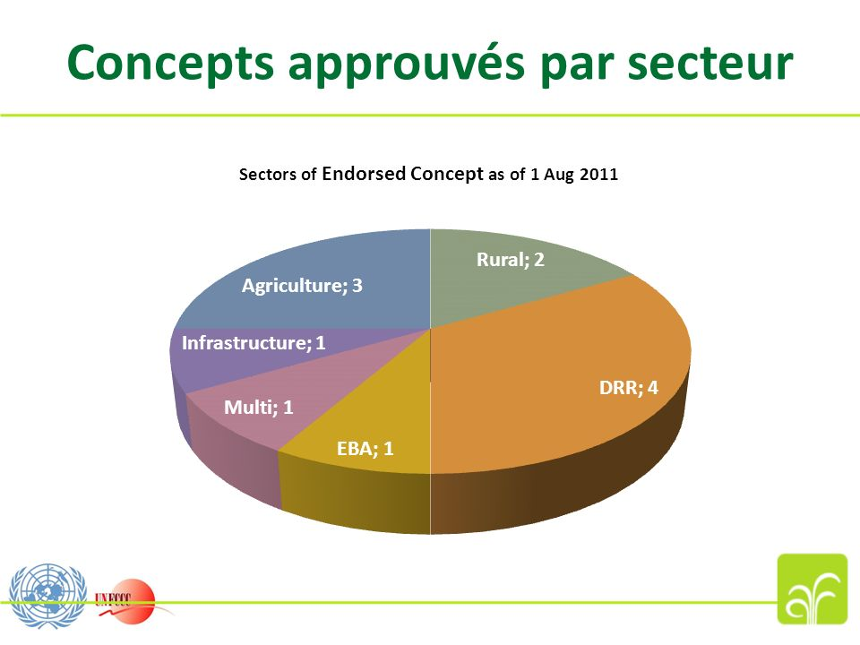 Concepts approuvés par secteur