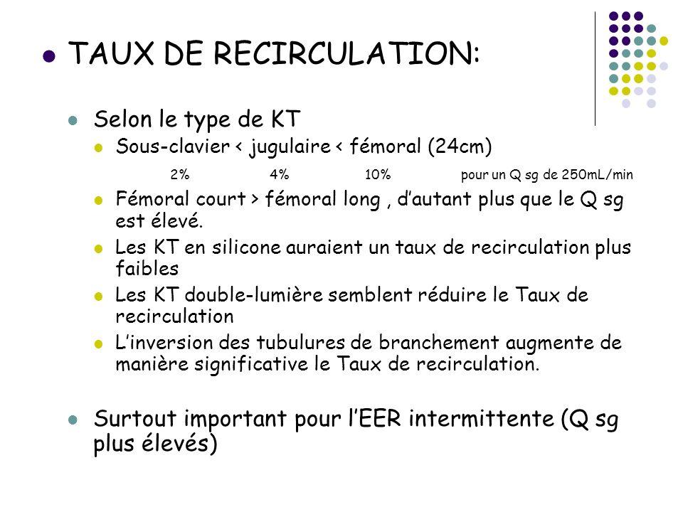 TAUX DE RECIRCULATION: Selon le type de KT Sous-clavier < jugulaire < fémoral (24cm) 2% 4% 10% pour un Q sg de 250mL/min Fémoral court > fémoral long,