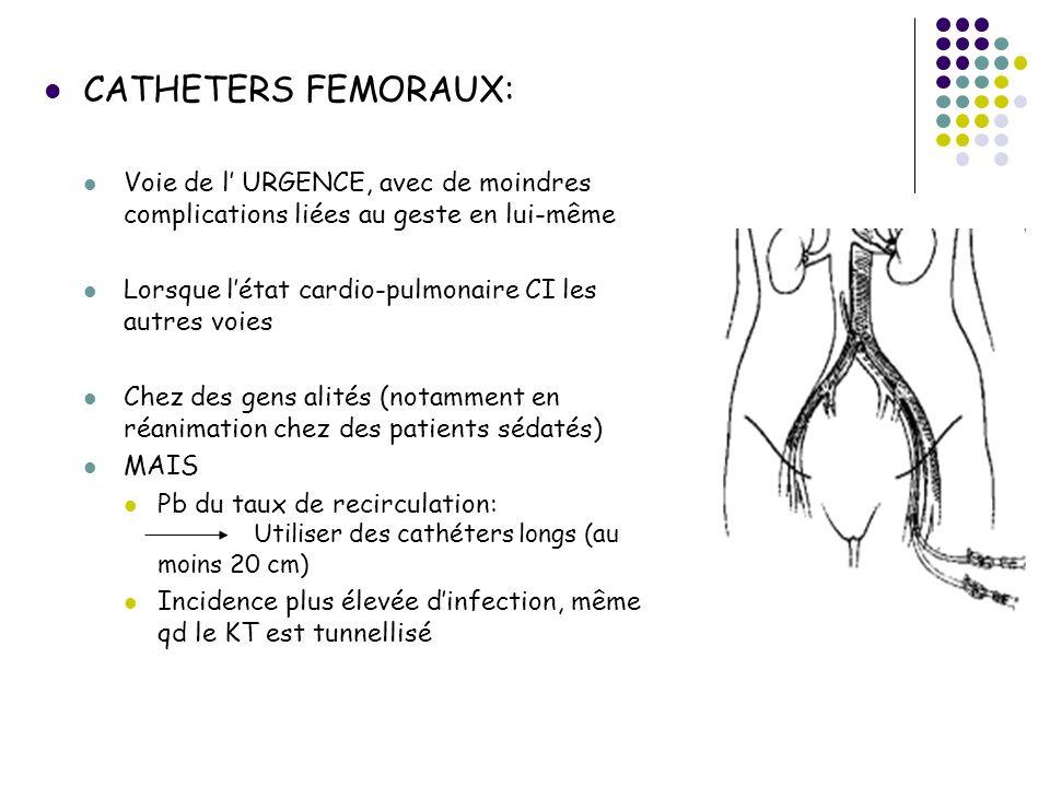 CATHETERS FEMORAUX: Voie de l URGENCE, avec de moindres complications liées au geste en lui-même Lorsque létat cardio-pulmonaire CI les autres voies Chez des gens alités (notamment en réanimation chez des patients sédatés) MAIS Pb du taux de recirculation: Utiliser des cathéters longs (au moins 20 cm) Incidence plus élevée dinfection, même qd le KT est tunnellisé