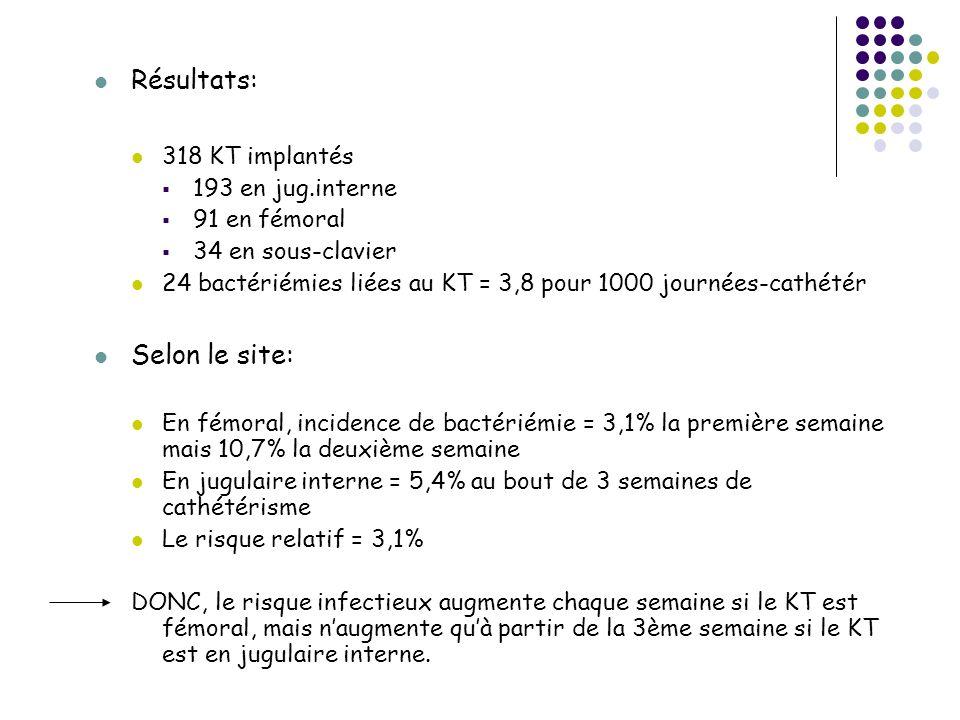 Résultats: 318 KT implantés 193 en jug.interne 91 en fémoral 34 en sous-clavier 24 bactériémies liées au KT = 3,8 pour 1000 journées-cathétér Selon le