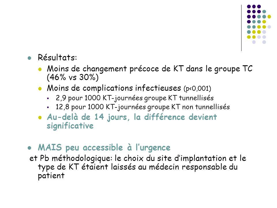 Résultats: Moins de changement précoce de KT dans le groupe TC (46% vs 30%) Moins de complications infectieuses (p<0,001) 2,9 pour 1000 KT-journées groupe KT tunnellisés 12,8 pour 1000 KT-journées groupe KT non tunnellisés Au-delà de 14 jours, la différence devient significative MAIS peu accessible à lurgence et Pb méthodologique: le choix du site dimplantation et le type de KT étaient laissés au médecin responsable du patient