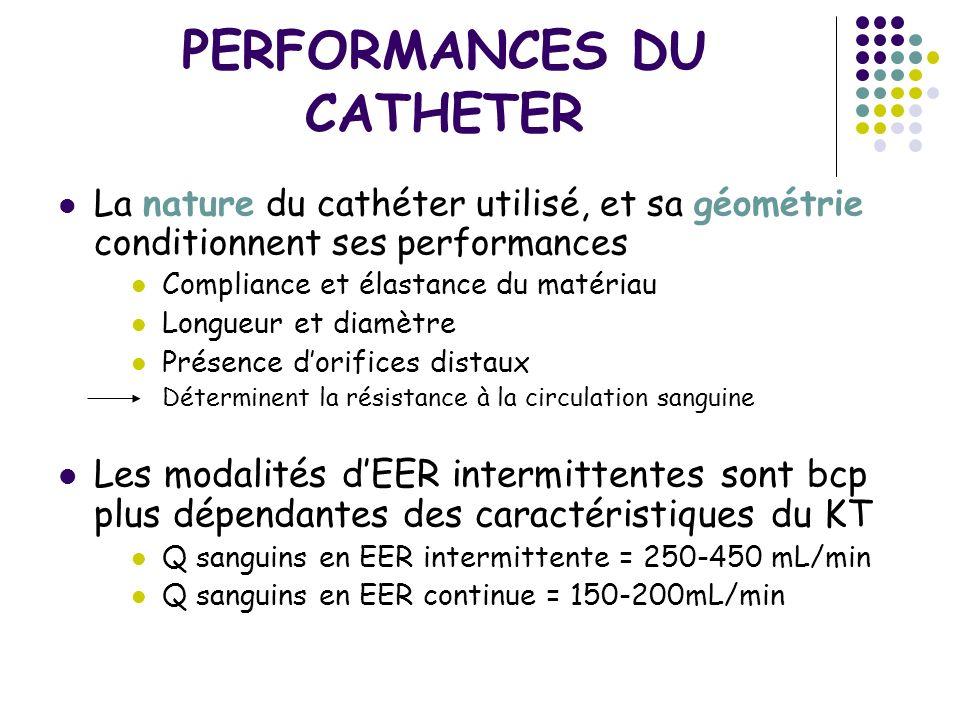PERFORMANCES DU CATHETER La nature du cathéter utilisé, et sa géométrie conditionnent ses performances Compliance et élastance du matériau Longueur et