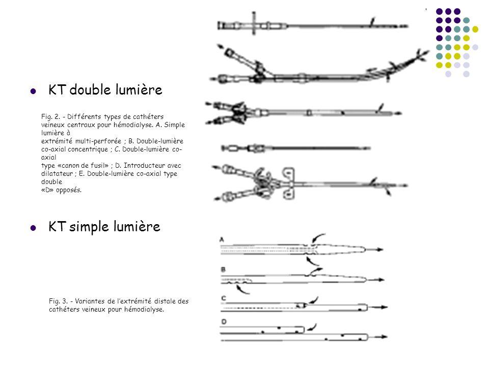 KT double lumière KT simple lumière Fig. 3. - Variantes de lextrémité distale des cathéters veineux pour hémodialyse. Fig. 2. - Différents types de ca