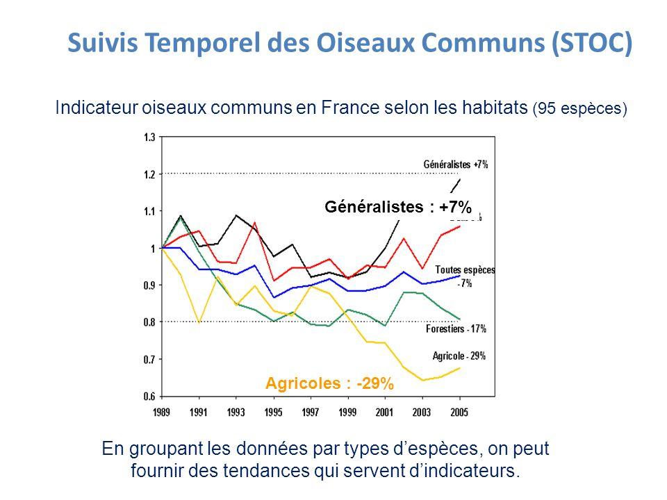 Indicateur oiseaux communs en France selon les habitats (95 espèces) Suivis Temporel des Oiseaux Communs (STOC) Généralistes : +7% Agricoles : -29% En