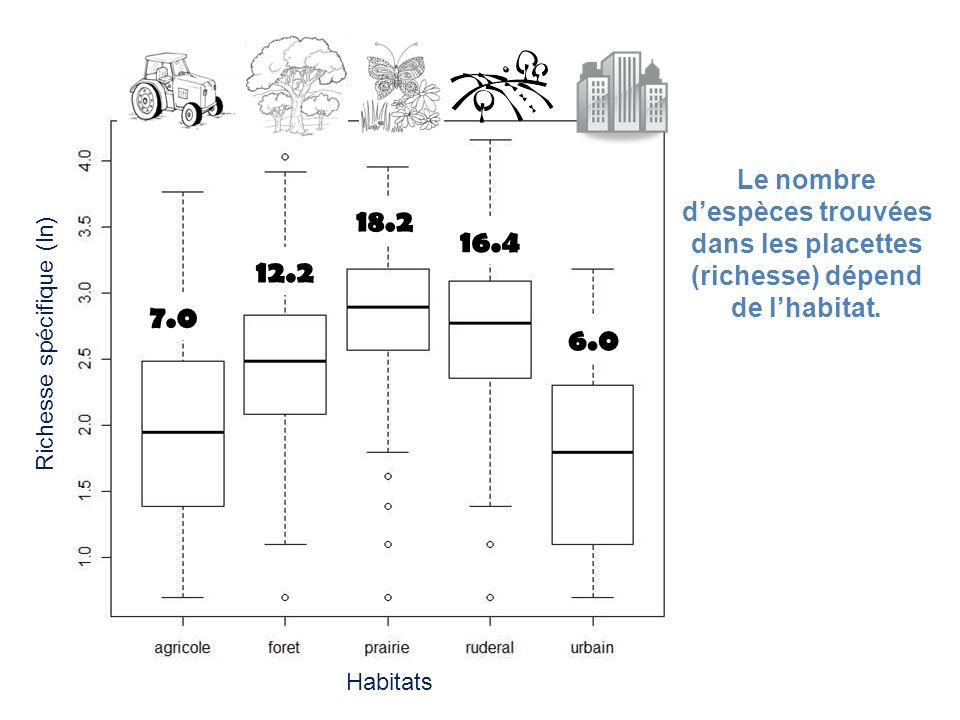 18.2 16.4 12.2 7.0 6.0 Le nombre despèces trouvées dans les placettes (richesse) dépend de lhabitat. Richesse spécifique (ln) Habitats