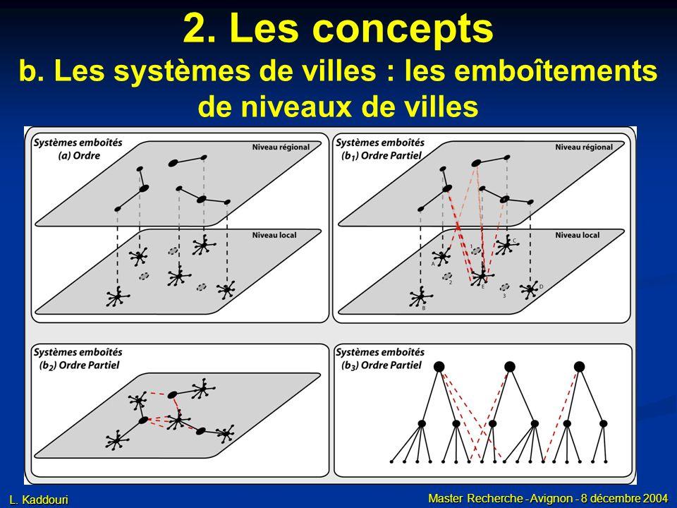 L. Kaddouri Master Recherche - Avignon - 8 décembre 2004 2. Les concepts b. Les systèmes de villes : les emboîtements de niveaux de villes