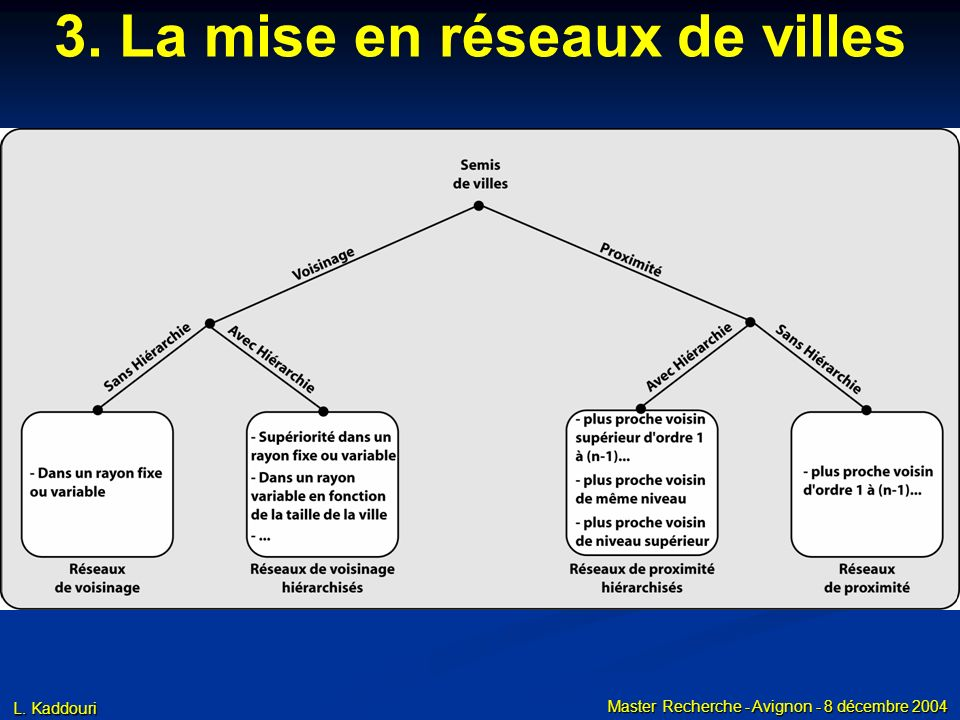 L. Kaddouri Master Recherche - Avignon - 8 décembre 2004 3. La mise en réseaux de villes