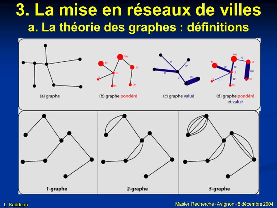 L. Kaddouri Master Recherche - Avignon - 8 décembre 2004 3. La mise en réseaux de villes a. La théorie des graphes : définitions