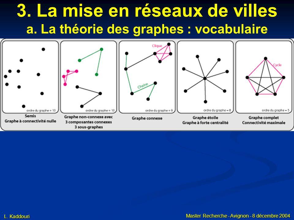 L. Kaddouri Master Recherche - Avignon - 8 décembre 2004 3. La mise en réseaux de villes a. La théorie des graphes : vocabulaire