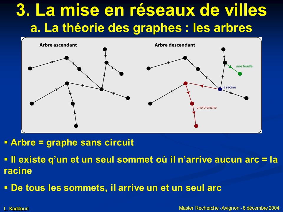 L. Kaddouri Master Recherche - Avignon - 8 décembre 2004 3. La mise en réseaux de villes a. La théorie des graphes : les arbres Arbre = graphe sans ci