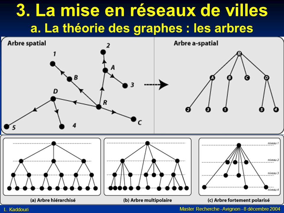 L. Kaddouri Master Recherche - Avignon - 8 décembre 2004 3. La mise en réseaux de villes a. La théorie des graphes : les arbres