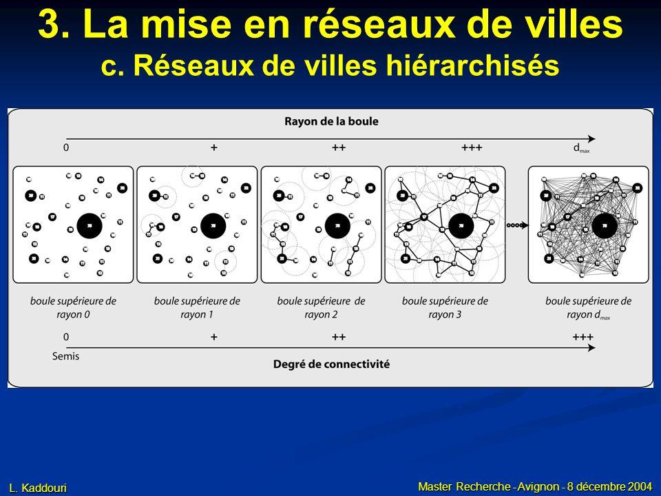 L. Kaddouri Master Recherche - Avignon - 8 décembre 2004 3. La mise en réseaux de villes c. Réseaux de villes hiérarchisés