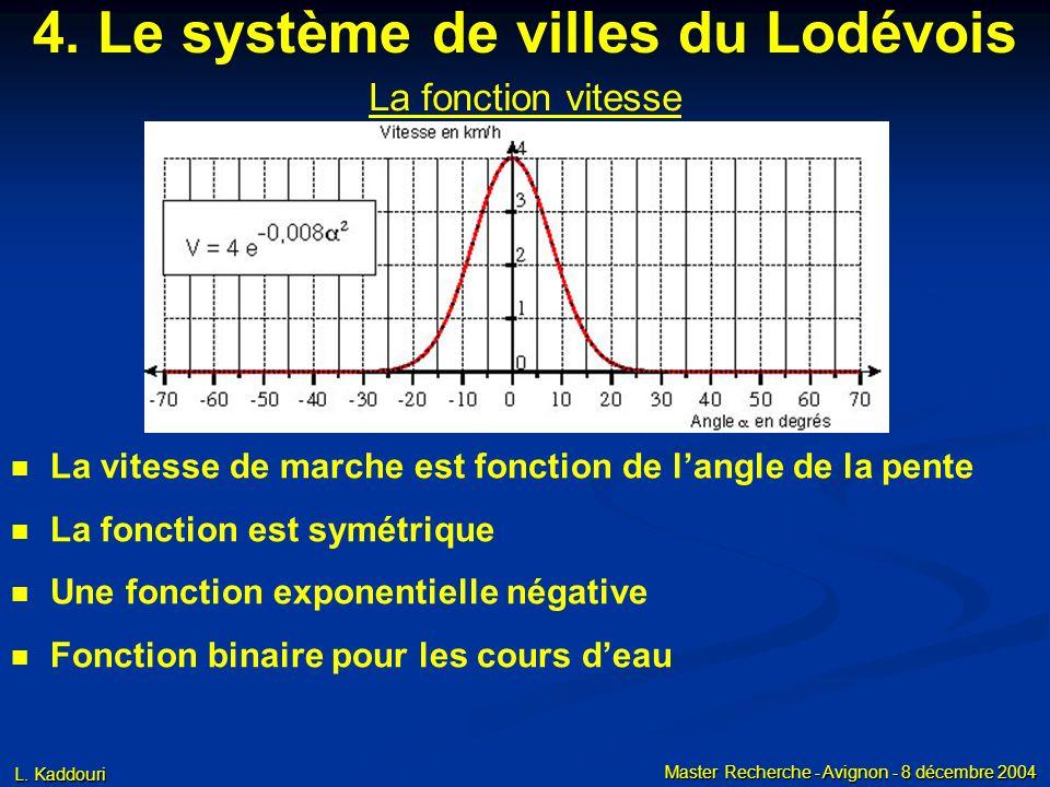 L. Kaddouri Master Recherche - Avignon - 8 décembre 2004 4. Le système de villes du Lodévois La fonction vitesse n La vitesse de marche est fonction d