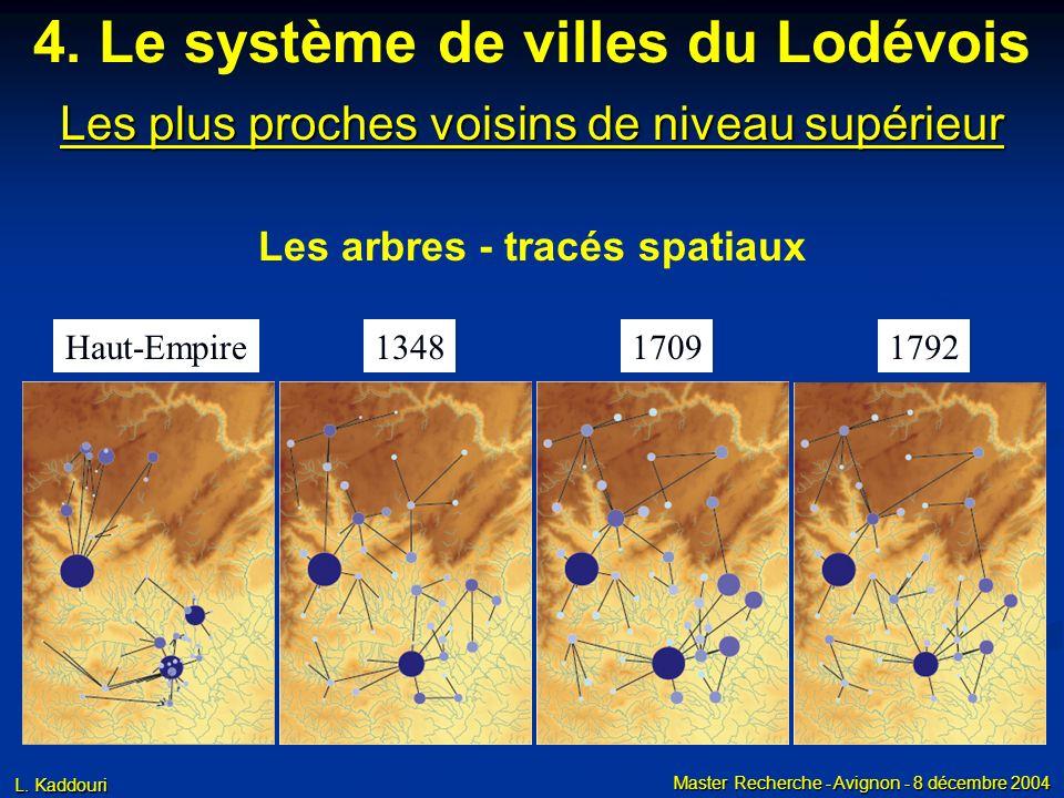 L. Kaddouri Master Recherche - Avignon - 8 décembre 2004 Les plus proches voisins de niveau supérieur Les arbres - tracés spatiaux 4. Le système de vi