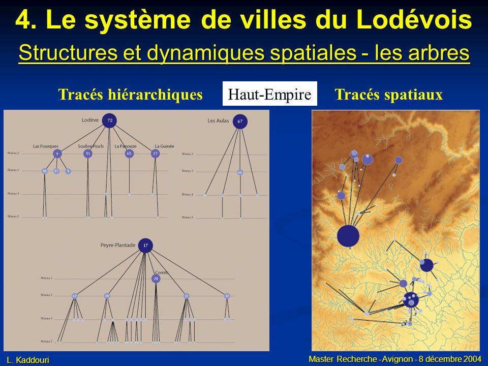 L. Kaddouri Master Recherche - Avignon - 8 décembre 2004 4. Le système de villes du Lodévois Structures et dynamiques spatiales - les arbres Tracés hi