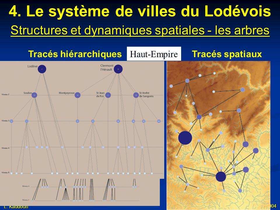 L. Kaddouri Master Recherche - Avignon - 8 décembre 2004 1348 4. Le système de villes du Lodévois Structures et dynamiques spatiales - les arbres Trac