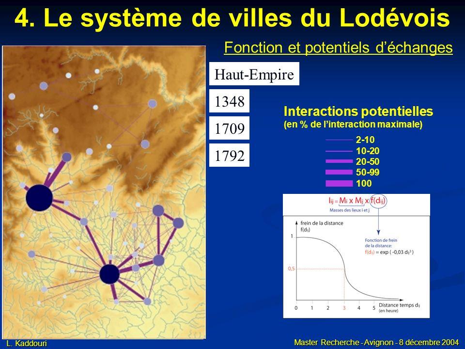 L. Kaddouri Master Recherche - Avignon - 8 décembre 2004 4. Le système de villes du Lodévois Fonction et potentiels déchanges Haut-Empire 1348 1709 17