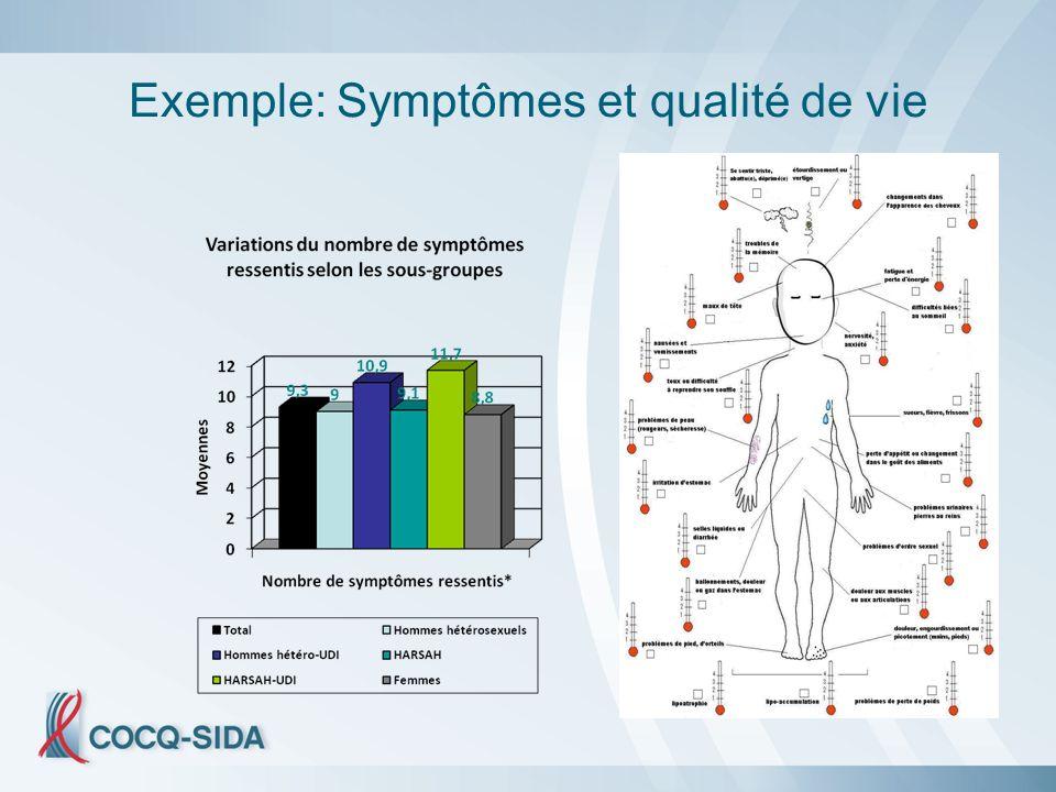 Exemple: Symptômes et qualité de vie
